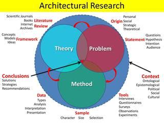 Theory literature review